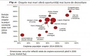 Oportunități de creștere