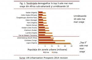 Tendințele demografice în top 3 cele mai mari orașe din Africa sub-sahariană și următoarele 10